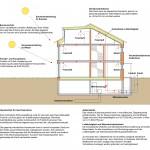 Der Querschnitt zeigt, welche Vorteile das Doppelhaus am Bodensee bietet: moderne Haustechnik, massive Außenwände und Luftdichtigkeit. Elementare Bausteine für ein Passivhaus.